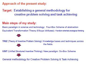 For Establishing General Methodology of Creative Problem